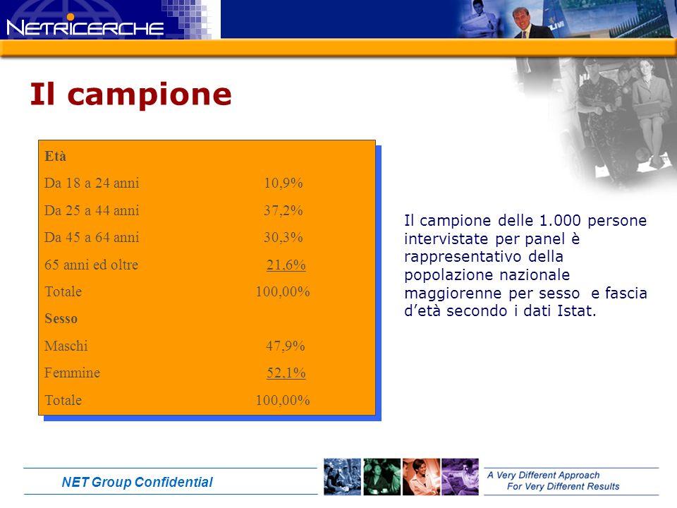 NET Group Confidential Il campione Età Da 18 a 24 anni 10,9% Da 25 a 44 anni 37,2% Da 45 a 64 anni 30,3% 65 anni ed oltre 21,6% Totale 100,00% Sesso Maschi 47,9% Femmine 52,1% Totale 100,00% Età Da 18 a 24 anni 10,9% Da 25 a 44 anni 37,2% Da 45 a 64 anni 30,3% 65 anni ed oltre 21,6% Totale 100,00% Sesso Maschi 47,9% Femmine 52,1% Totale 100,00% Il campione delle 1.000 persone intervistate per panel è rappresentativo della popolazione nazionale maggiorenne per sesso e fascia detà secondo i dati Istat.