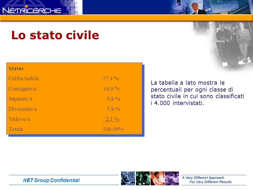 NET Group Confidential Lo stato civile Status Celibe/nubile 37,4 % Coniugato/a 44,9 % Separato/a 9,8 % Divorziato/a 5,8 % Vedovo/a 2,1 % Totale 100.00% Status Celibe/nubile 37,4 % Coniugato/a 44,9 % Separato/a 9,8 % Divorziato/a 5,8 % Vedovo/a 2,1 % Totale 100.00% La tabella a lato mostra le percentuali per ogni classe di stato civile in cui sono classificati i 4.000 intervistati.