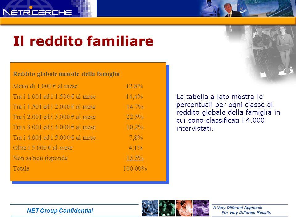 NET Group Confidential Il reddito familiare Reddito globale mensile della famiglia Meno di 1.000 al mese 12,8% Tra i 1.001 ed i 1.500 al mese 14,4% Tra i 1.501 ed i 2.000 al mese 14,7% Tra i 2.001 ed i 3.000 al mese 22,5% Tra i 3.001 ed i 4.000 al mese 10,2% Tra i 4.001 ed i 5.000 al mese 7,8% Oltre i 5.000 al mese 4,1% Non sa/non risponde 13,5% Totale 100.00% Reddito globale mensile della famiglia Meno di 1.000 al mese 12,8% Tra i 1.001 ed i 1.500 al mese 14,4% Tra i 1.501 ed i 2.000 al mese 14,7% Tra i 2.001 ed i 3.000 al mese 22,5% Tra i 3.001 ed i 4.000 al mese 10,2% Tra i 4.001 ed i 5.000 al mese 7,8% Oltre i 5.000 al mese 4,1% Non sa/non risponde 13,5% Totale 100.00% La tabella a lato mostra le percentuali per ogni classe di reddito globale della famiglia in cui sono classificati i 4.000 intervistati.