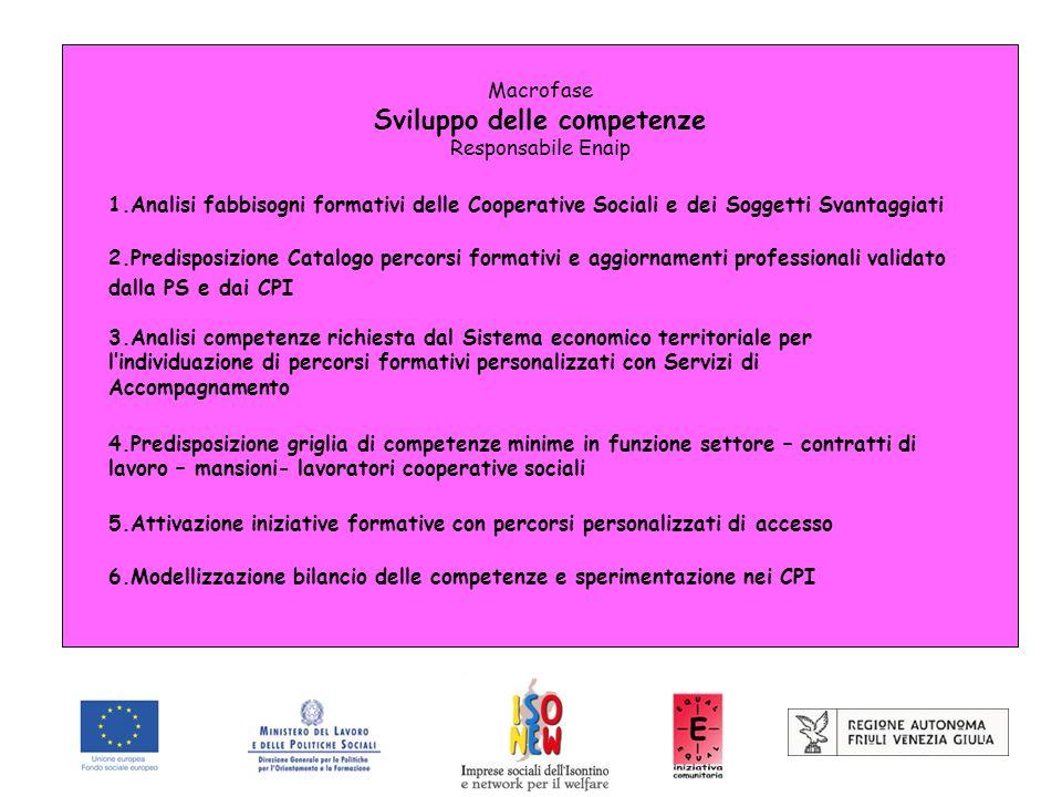 Macrofase Sviluppo delle competenze Responsabile Enaip 1.Analisi fabbisogni formativi delle Cooperative Sociali e dei Soggetti Svantaggiati 2.Predispo
