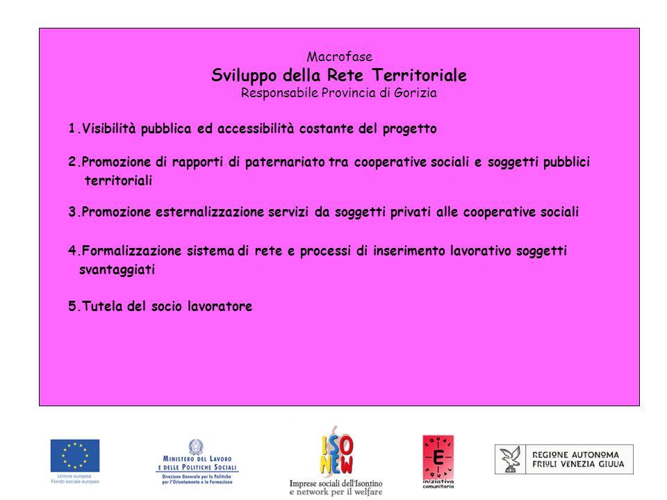 Macrofase Sviluppo della Rete Territoriale Responsabile Provincia di Gorizia 1.Visibilità pubblica ed accessibilità costante del progetto 2.Promozione
