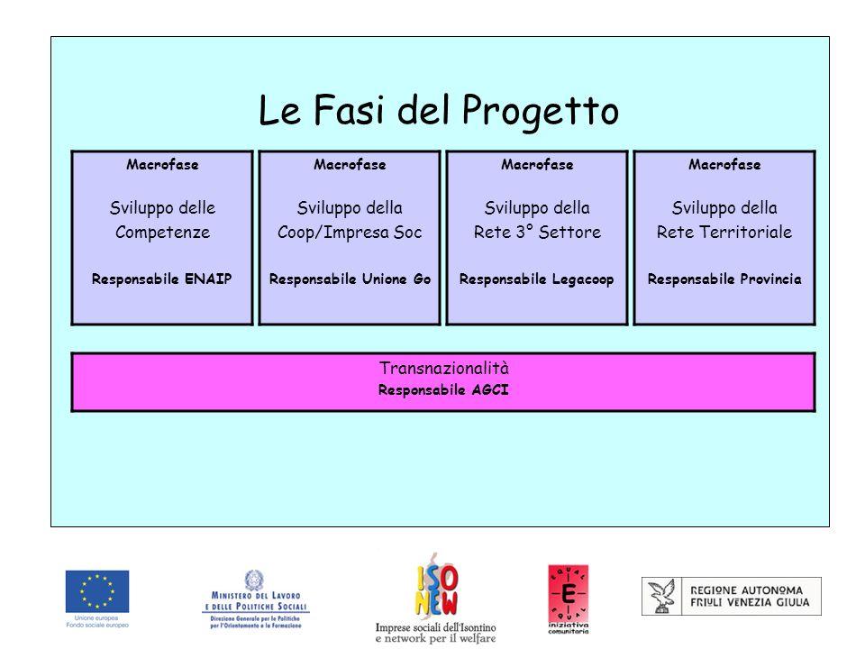 Le Fasi del Progetto Macrofase Sviluppo delle Competenze Responsabile ENAIP Macrofase Sviluppo della Coop/Impresa Soc Responsabile Unione Go Macrofase
