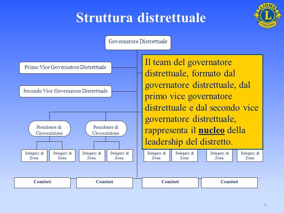 11 Governatore Distrettuale Secondo Vice Governatore Distrettuale Segretario-Tesoriere di Gabinetto Primo Vice Governatore Distrettuale Presidente di
