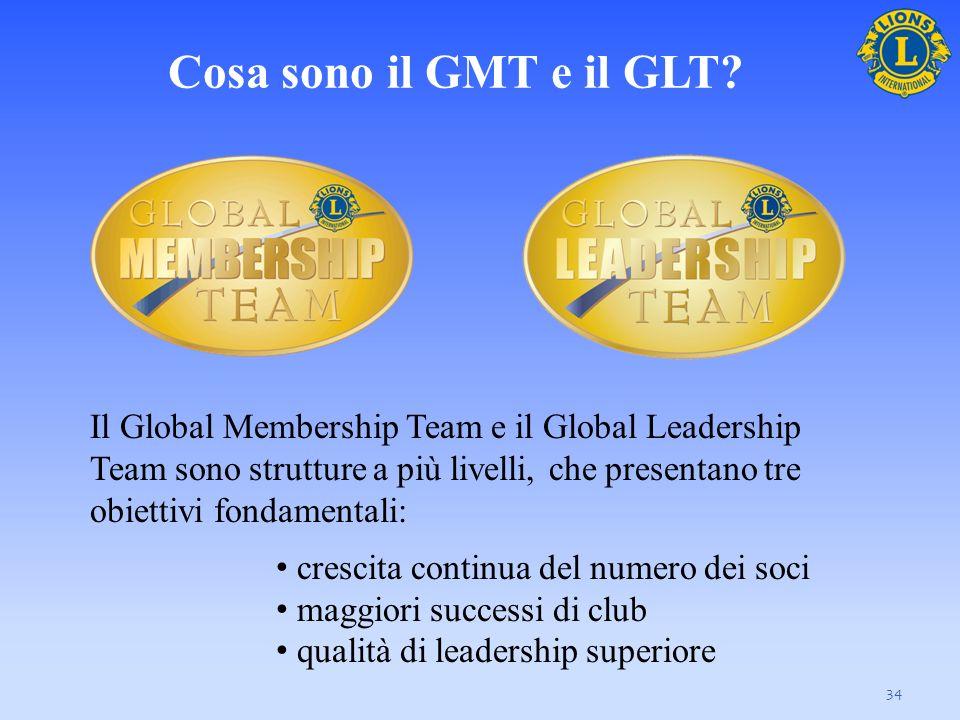 Cosa sono il GMT e il GLT? 34 Il Global Membership Team e il Global Leadership Team sono strutture a più livelli, che presentano tre obiettivi fondame
