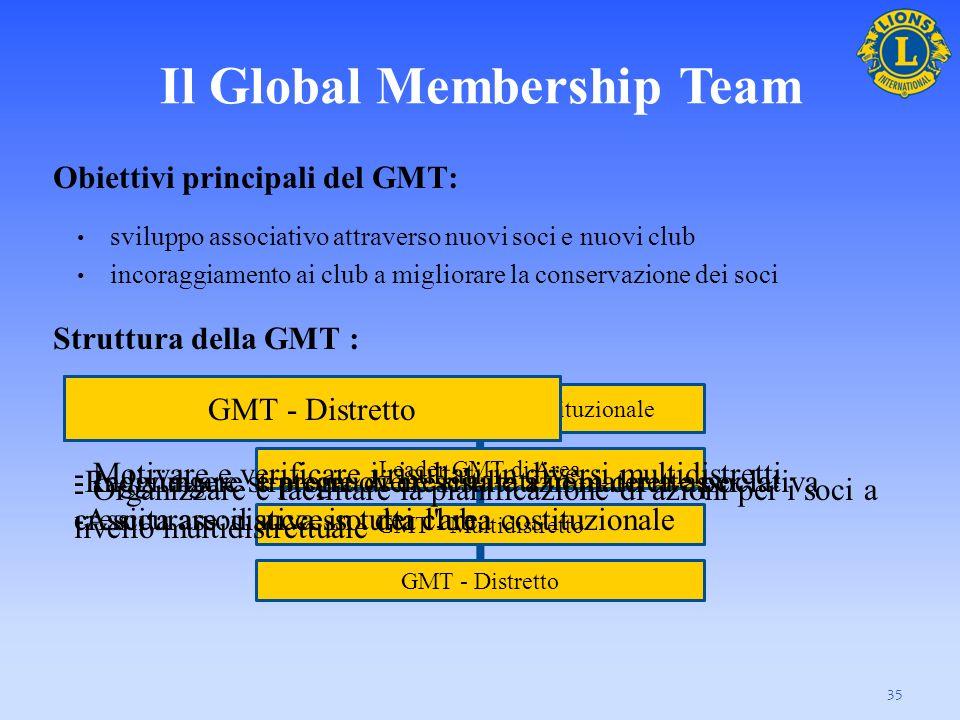 Il Global Membership Team Obiettivi principali del GMT: sviluppo associativo attraverso nuovi soci e nuovi club incoraggiamento ai club a migliorare l