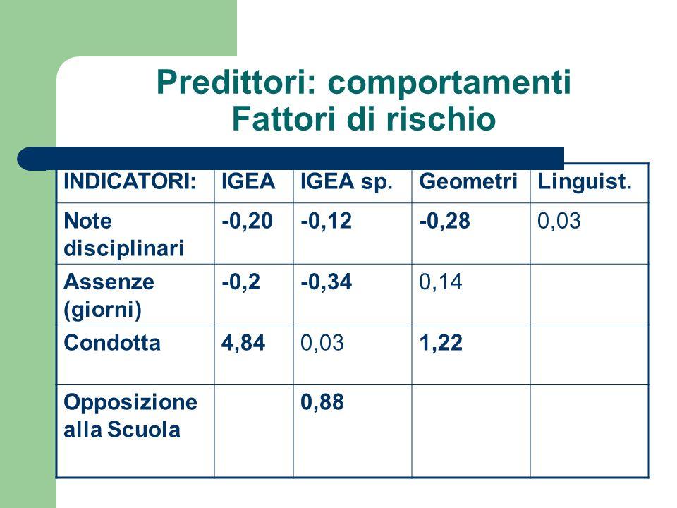 Predittori: comportamenti Fattori di rischio INDICATORI:IGEAIGEA sp.GeometriLinguist.