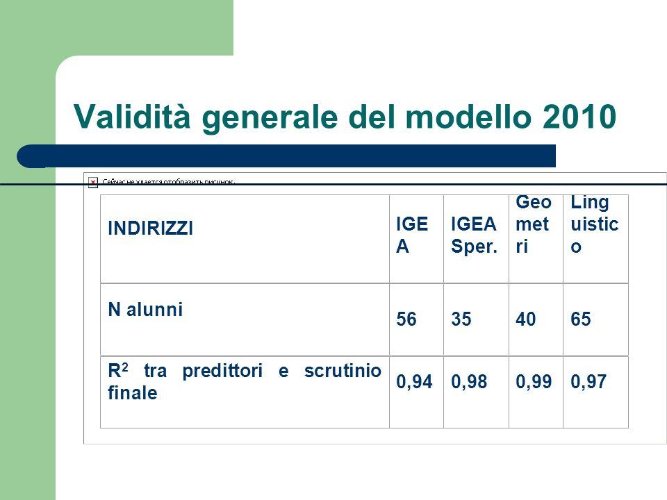 Validità generale del modello 2010 INDIRIZZI IGE A IGEA Sper. Geo met ri Ling uistic o N alunni 56354065 R 2 tra predittori e scrutinio finale 0,940,9