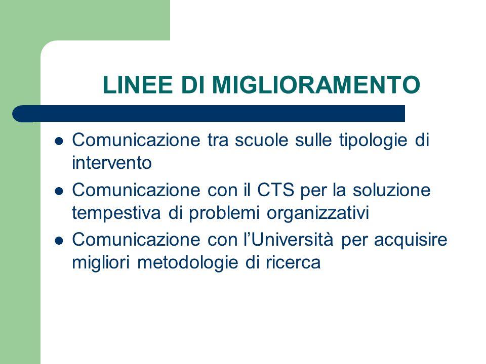 LINEE DI MIGLIORAMENTO Comunicazione tra scuole sulle tipologie di intervento Comunicazione con il CTS per la soluzione tempestiva di problemi organizzativi Comunicazione con lUniversità per acquisire migliori metodologie di ricerca