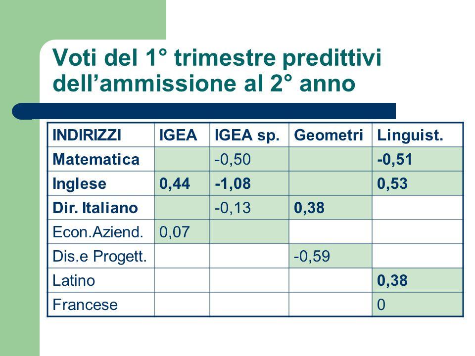 Voti del 1° trimestre predittivi dellammissione al 2° anno INDIRIZZIIGEAIGEA sp.GeometriLinguist. Matematica-0,50-0,51 Inglese0,44-1,080,53 Dir. Itali