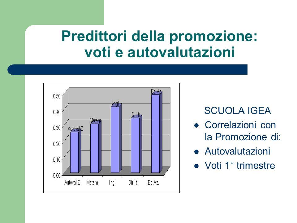 Predittori della promozione: voti e autovalutazioni SCUOLA IGEA Correlazioni con la Promozione di: Autovalutazioni Voti 1° trimestre