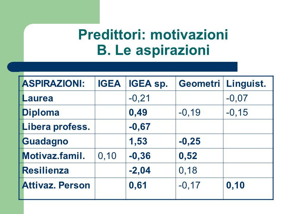 Predittori: motivazioni B. Le aspirazioni ASPIRAZIONI:IGEAIGEA sp.GeometriLinguist.