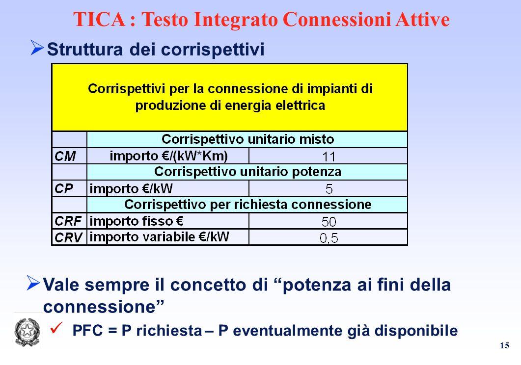 15 TICA : Testo Integrato Connessioni Attive Struttura dei corrispettivi Vale sempre il concetto di potenza ai fini della connessione PFC = P richiesta – P eventualmente già disponibile