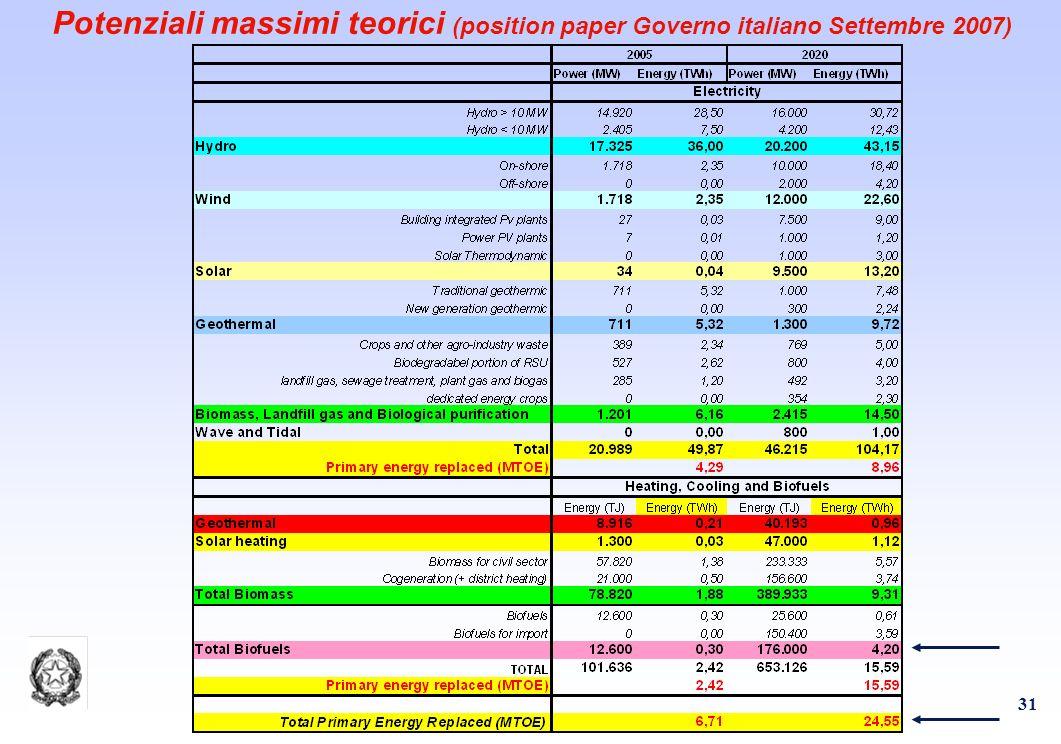 31 Potenziali massimi teorici (position paper Governo italiano Settembre 2007)