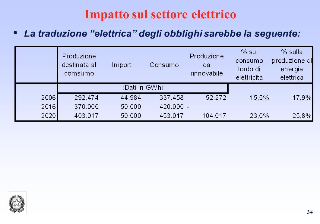 34 Impatto sul settore elettrico La traduzione elettrica degli obblighi sarebbe la seguente: