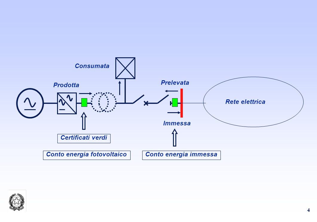 4 Prodotta Immessa Prelevata Consumata Rete elettrica Certificati verdi Conto energia fotovoltaicoConto energia immessa