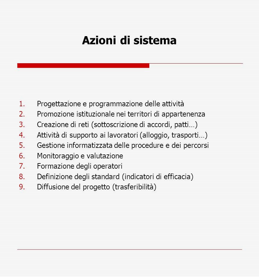 Azioni di sistema 1.Progettazione e programmazione delle attività 2.Promozione istituzionale nei territori di appartenenza 3.Creazione di reti (sottoscrizione di accordi, patti…) 4.Attività di supporto ai lavoratori (alloggio, trasporti…) 5.Gestione informatizzata delle procedure e dei percorsi 6.Monitoraggio e valutazione 7.Formazione degli operatori 8.Definizione degli standard (indicatori di efficacia) 9.Diffusione del progetto (trasferibilità)