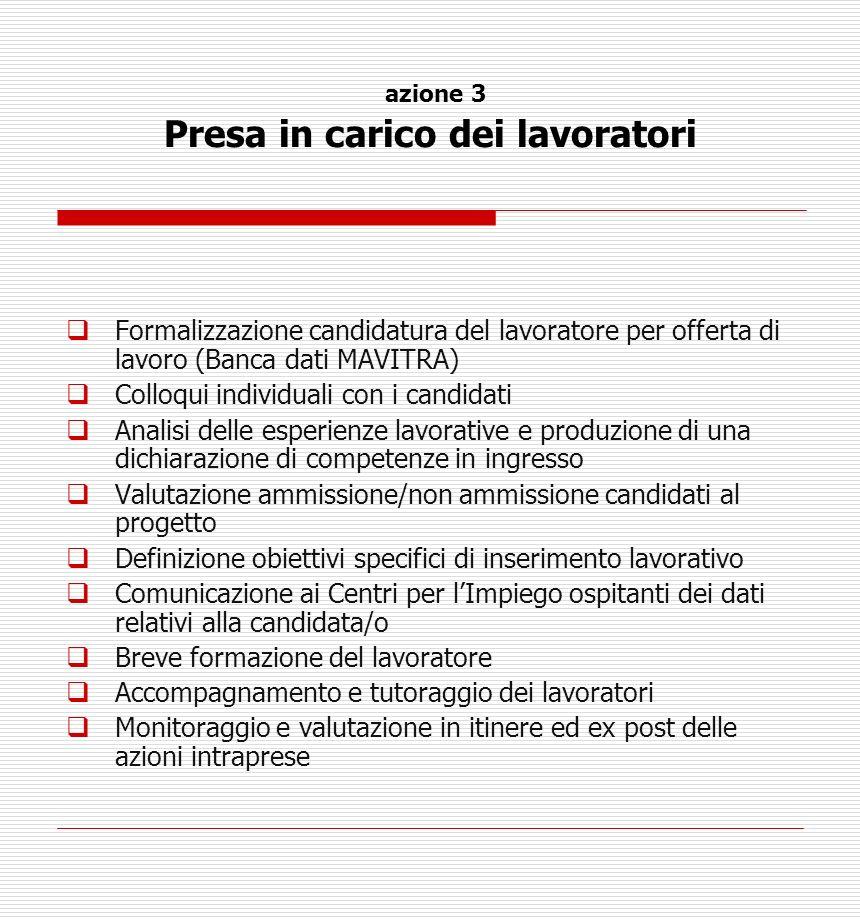 azione 3 Presa in carico dei lavoratori Formalizzazione candidatura del lavoratore per offerta di lavoro (Banca dati MAVITRA) Colloqui individuali con