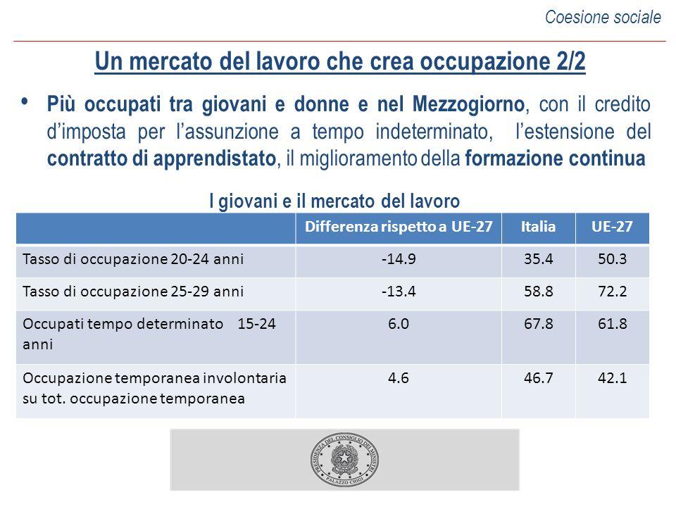 Un mercato del lavoro che crea occupazione 2/2 Più occupati tra giovani e donne e nel Mezzogiorno, con il credito dimposta per lassunzione a tempo indeterminato, lestensione del contratto di apprendistato, il miglioramento della formazione continua I giovani e il mercato del lavoro Differenza rispetto a UE-27ItaliaUE-27 Tasso di occupazione 20-24 anni-14.935.450.3 Tasso di occupazione 25-29 anni-13.458.872.2 Occupati tempo determinato 15-24 anni 6.067.861.8 Occupazione temporanea involontaria su tot.
