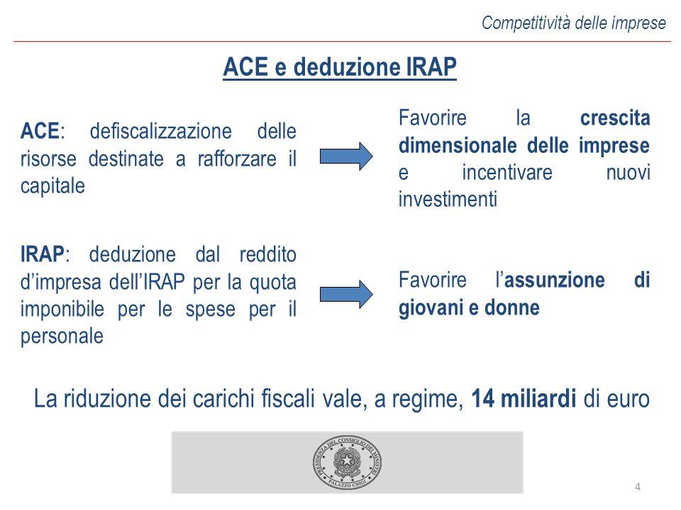 4 Competitività delle imprese ACE : defiscalizzazione delle risorse destinate a rafforzare il capitale ACE e deduzione IRAP La riduzione dei carichi f