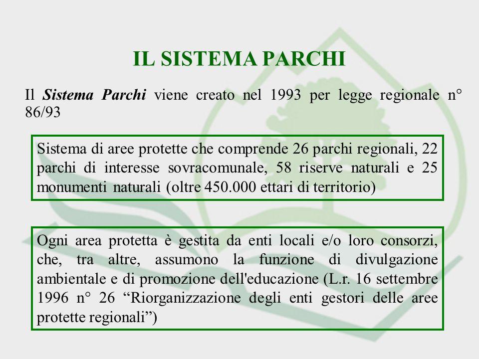 IL SISTEMA PARCHI Il Sistema Parchi viene creato nel 1993 per legge regionale n° 86/93 Sistema di aree protette che comprende 26 parchi regionali, 22