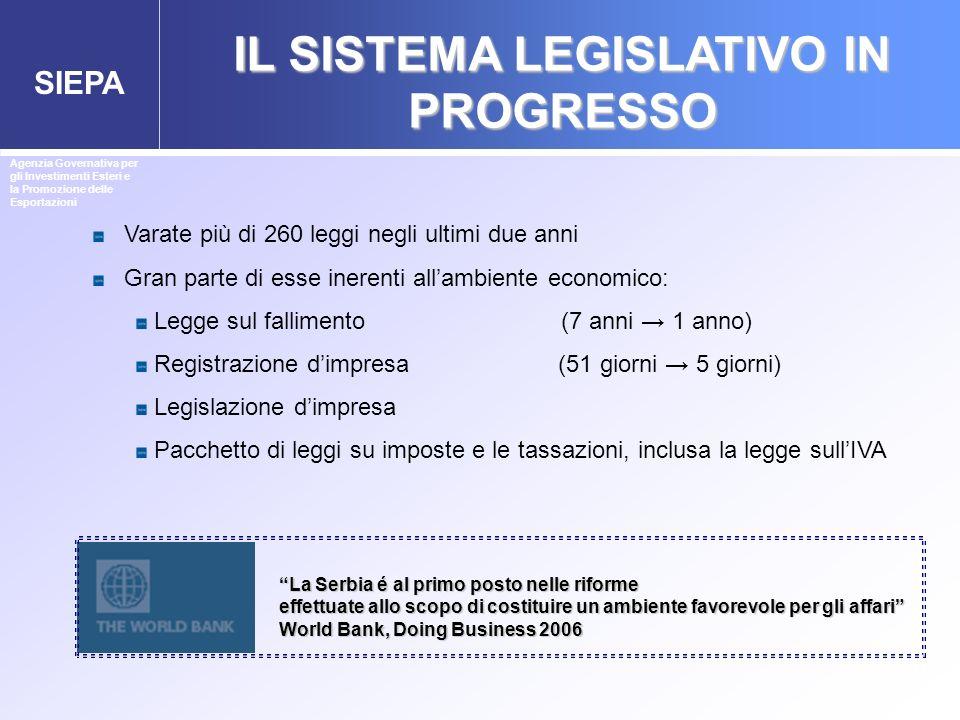 SIEPA IL SISTEMA LEGISLATIVO IN PROGRESSO Agenzia Governativa per gli Investimenti Esteri e la Promozione delle Esportazioni Varate più di 260 leggi n