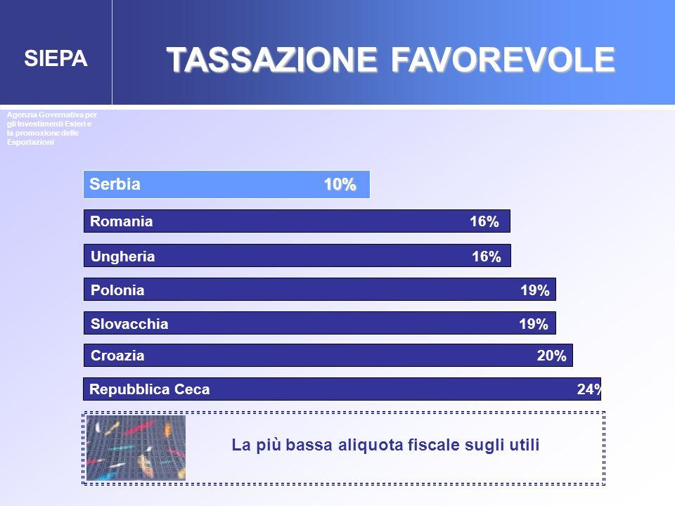 SIEPA TASSAZIONE FAVOREVOLE Serbia Polonia 19% Slovacchia 19% Romania 16% Croazia 20% 10% 10% Ungheria 16% Repubblica Ceca 24% Agenzia Governativa per