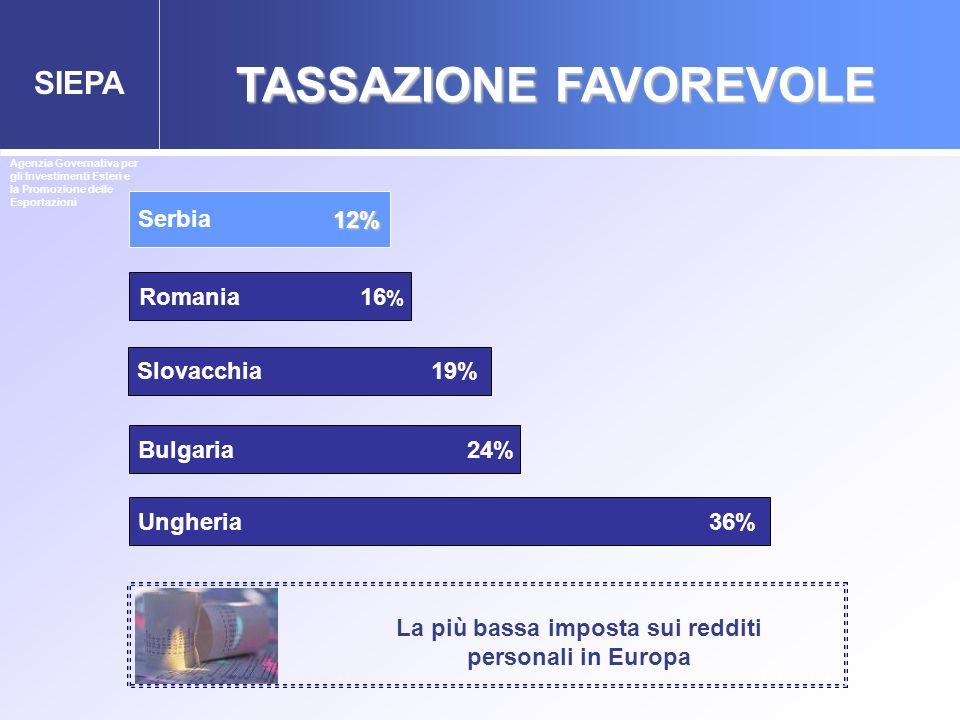 SIEPA Serbia Romania 16 % Bulgaria 24% Ungheria 36% 12% 12% Slovacchia 19% Agenzia Governativa per gli Investimenti Esteri e la Promozione delle Espor