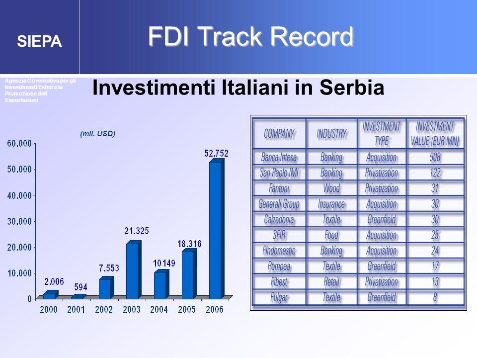SIEPA (mil. USD) FDI Track Record Investimenti Italiani in Serbia Agenzia Governativa per gli Investimenti Esteri e la Promozione dell Esportazioni