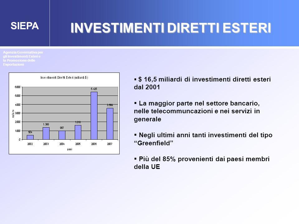 SIEPA INVESTIMENTI DIRETTI ESTERI Agenzia Governativa per gli Investimenti Esteri e la Promozione delle Esportazioni $ 16,5 miliardi di investimenti d