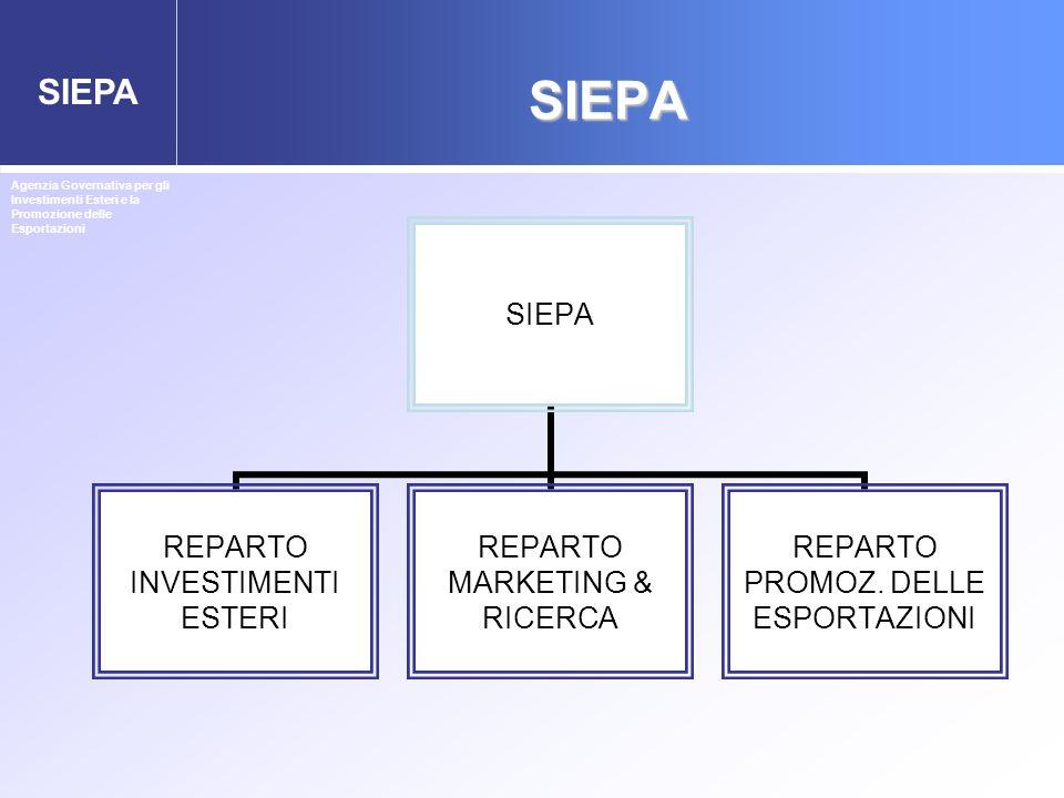SIEPA SIEPA REPARTO INVESTIMENTI ESTERI REPARTO MARKETING & RICERCA REPARTO PROMOZ. DELLE ESPORTAZIONI Agenzia Governativa per gli Investimenti Esteri