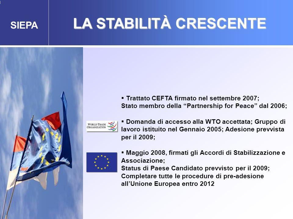 SIEPA LA STABILITÀ CRESCENTE Agenzia Governativa per gli Investimenti Esteri e la Promozione delle Esportazioni Trattato CEFTA firmato nel settembre 2