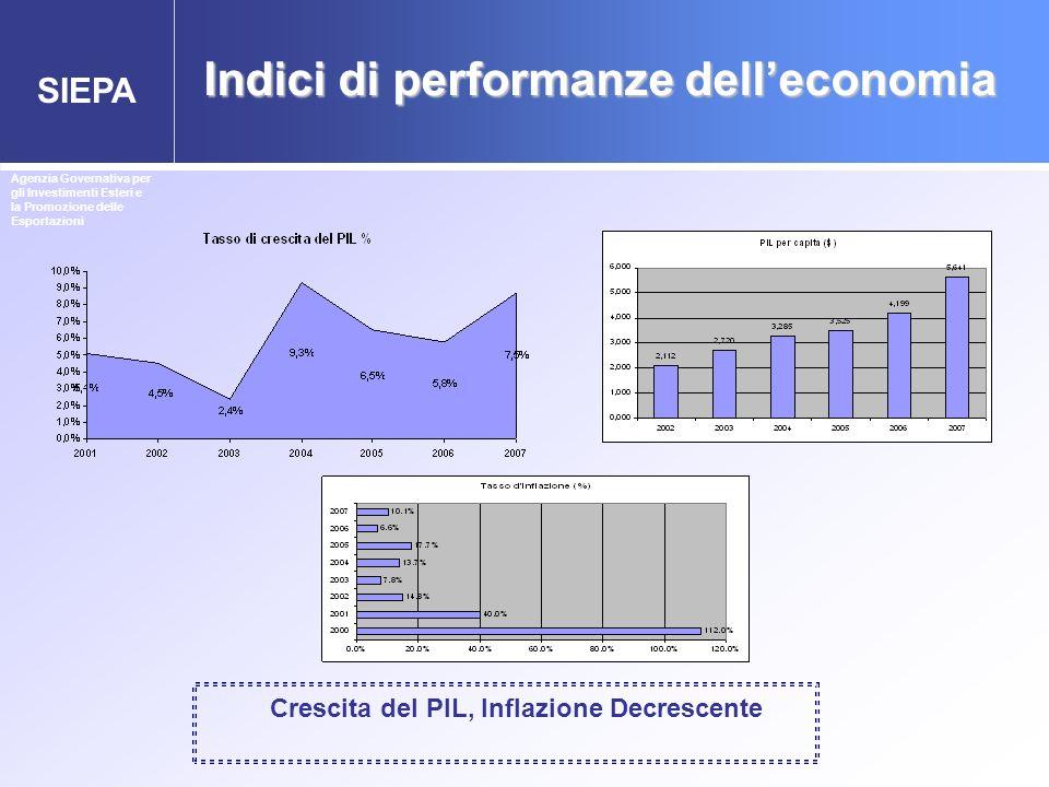 SIEPA Crescita del PIL, Inflazione Decrescente Agenzia Governativa per gli Investimenti Esteri e la Promozione delle Esportazioni Indici di performanz
