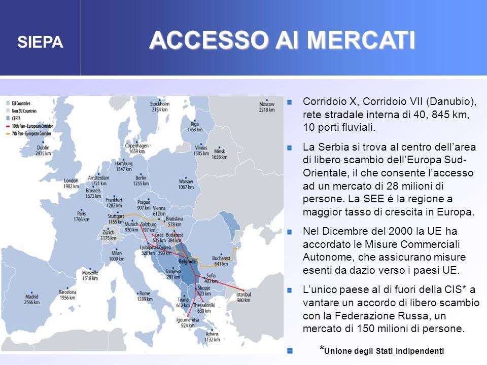 SIEPA ACCESSO AI MERCATI Corridoio X, Corridoio VII (Danubio), rete stradale interna di 40, 845 km, 10 porti fluviali. La Serbia si trova al centro de