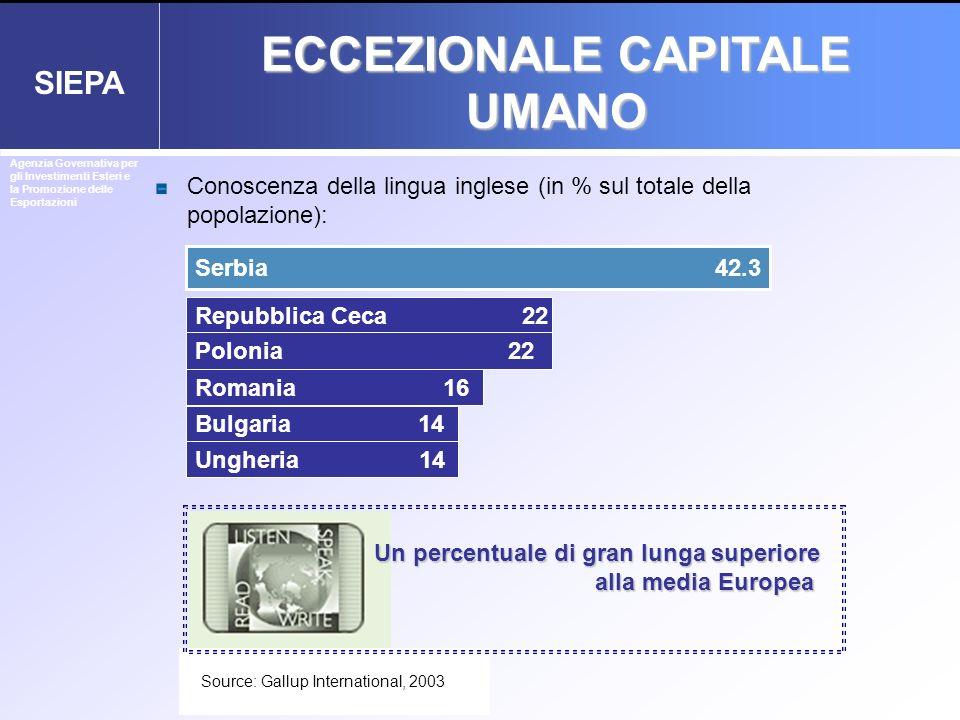 SIEPA Serbia 42.3 Repubblica Ceca 22 Polonia 22 Romania 16 Bulgaria 14 Ungheria 14 Un percentuale di gran lunga superiore alla media Europea Source: G