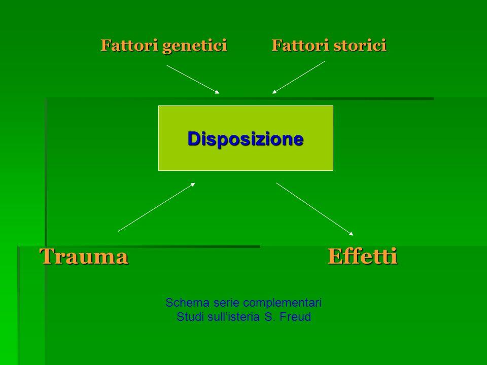 Fattori genetici Fattori storici Trauma Effetti Schema serie complementari Studi sullisteria S.