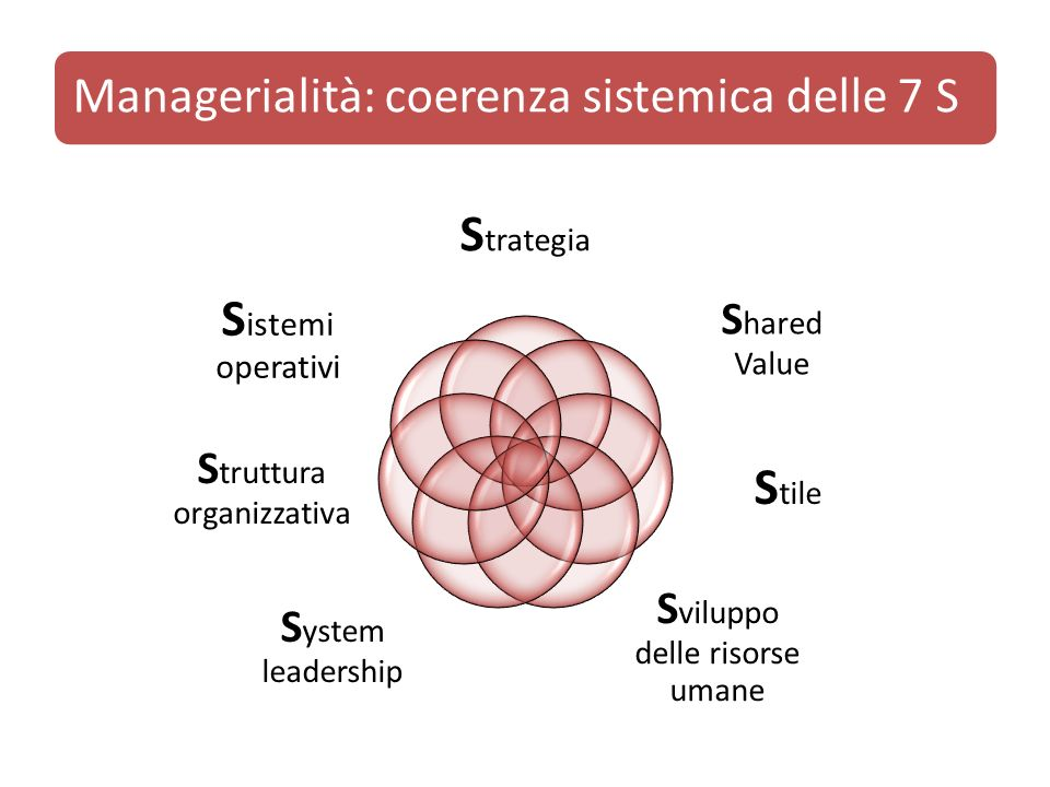 Managerialità: coerenza sistemica delle 7 S S trategia S hared Value S tile S viluppo delle risorse umane S ystem leadership S truttura organizzativa S istemi operativi