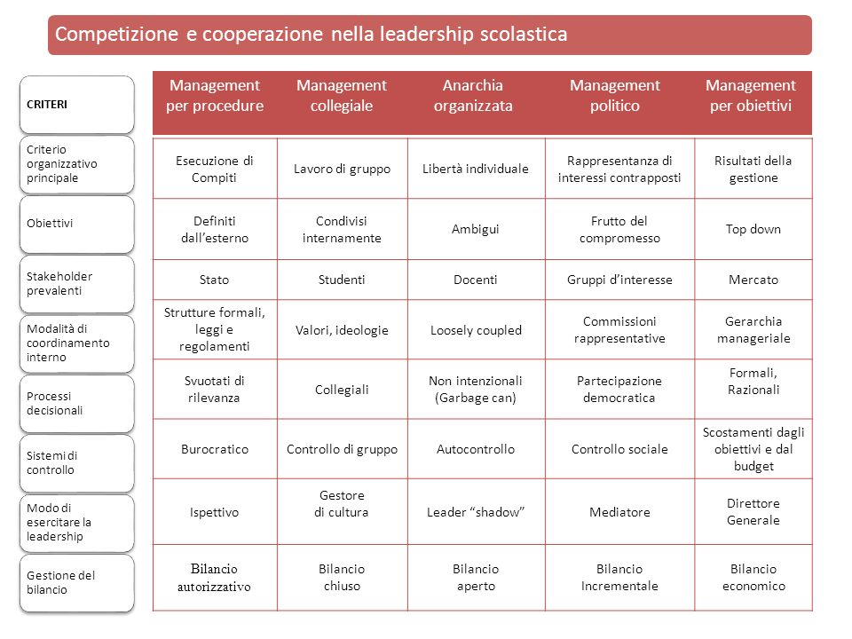 Competizione e cooperazione nella leadership scolastica Esecuzione di Compiti Lavoro di gruppoLibertà individuale Rappresentanza di interessi contrapp