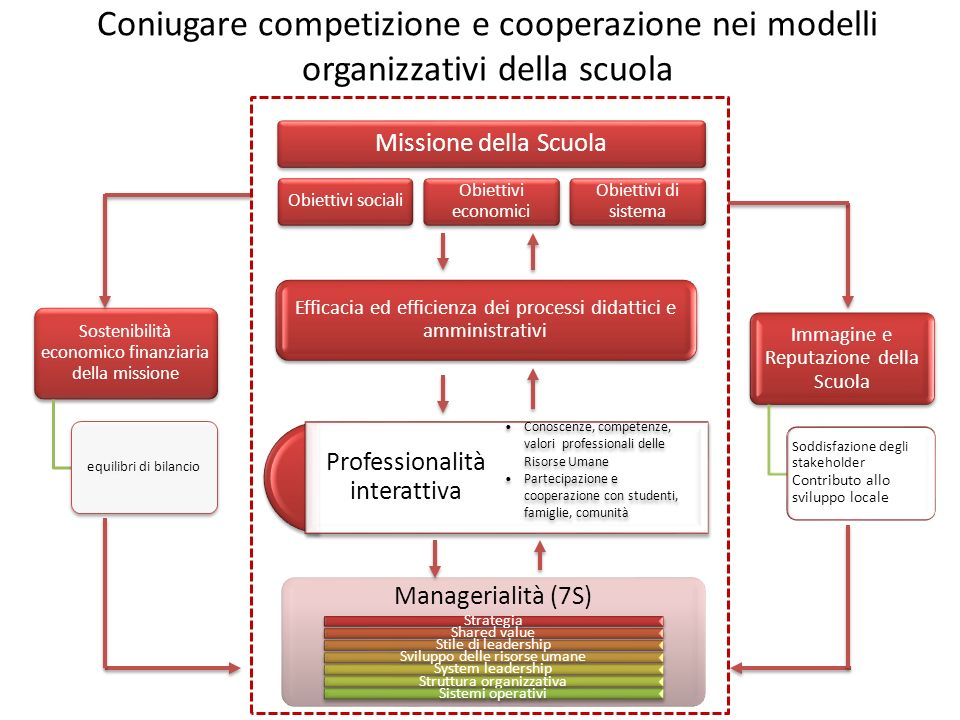 Coniugare competizione e cooperazione nei modelli organizzativi della scuola Missione della Scuola Obiettivi sociali Obiettivi economici Obiettivi di sistema Efficacia ed efficienza dei processi didattici e amministrativi Professionalità interattiva Conoscenze, competenze, valori professionali delle Risorse Umane Partecipazione e cooperazione con studenti, famiglie, comunità Managerialità (7S) StrategiaShared valueStile di leadershipSviluppo delle risorse umaneSystem leadershipStruttura organizzativaSistemi operativi Sostenibilità economico finanziaria della missione equilibri di bilancio Immagine e Reputazione della Scuola Soddisfazione degli stakeholder Contributo allo sviluppo locale