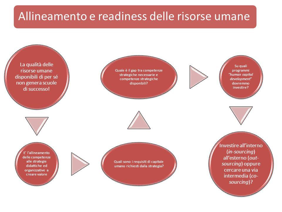 Allineamento e readiness delle risorse umane La qualità delle risorse umane disponibili di per sé non genera scuole di successo! E lallineamento delle