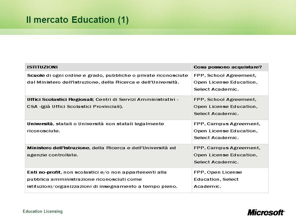Education Licensing Il mercato Education (1)