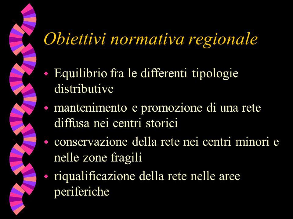 Obiettivi normativa regionale w Equilibrio fra le differenti tipologie distributive w mantenimento e promozione di una rete diffusa nei centri storici