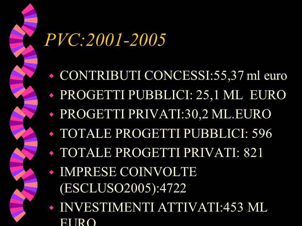 PVC:2001-2005 w CONTRIBUTI CONCESSI:55,37 ml euro w PROGETTI PUBBLICI: 25,1 ML EURO w PROGETTI PRIVATI:30,2 ML.EURO w TOTALE PROGETTI PUBBLICI: 596 w TOTALE PROGETTI PRIVATI: 821 w IMPRESE COINVOLTE (ESCLUSO2005):4722 w INVESTIMENTI ATTIVATI:453 ML EURO