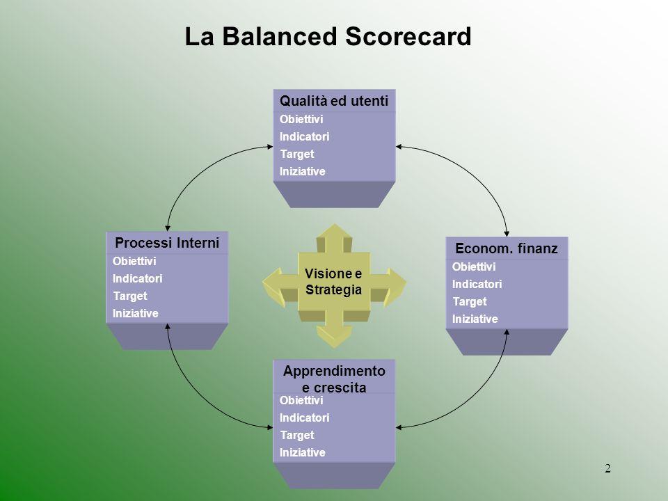 2 Apprendimento e crescita Qualità ed utenti Obiettivi Indicatori Target Iniziative Processi Interni Obiettivi Indicatori Target Iniziative Obiettivi Indicatori Target Iniziative Econom.