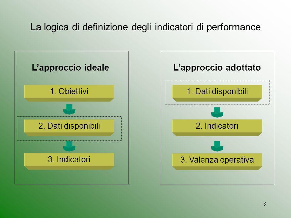 3 La logica di definizione degli indicatori di performance Lapproccio ideale 1.