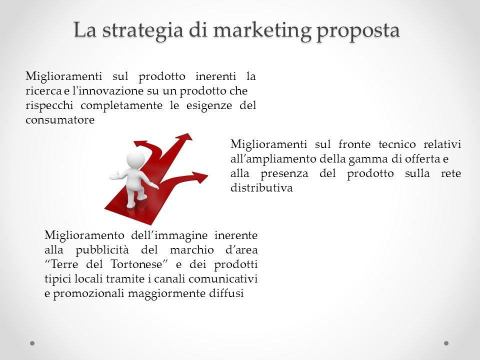 La strategia di marketing proposta Miglioramenti sul prodotto inerenti la ricerca e l'innovazione su un prodotto che rispecchi completamente le esigen