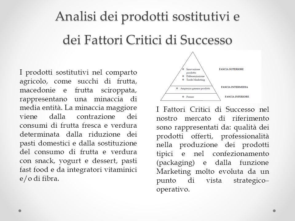 Analisi dei prodotti sostitutivi e dei Fattori Critici di Successo I prodotti sostitutivi nel comparto agricolo, come succhi di frutta, macedonie e fr