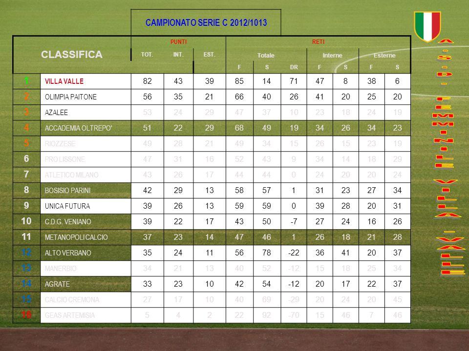 CAMPIONATO SERIE C 2012/1013 CLASSIFICA PUNTIRETI TOT.INT.EST. TotaleInterneEsterne FSDRFSFS 1 VILLA VALLE 824339851471478386 2 OLIMPIA PAITONE 563521