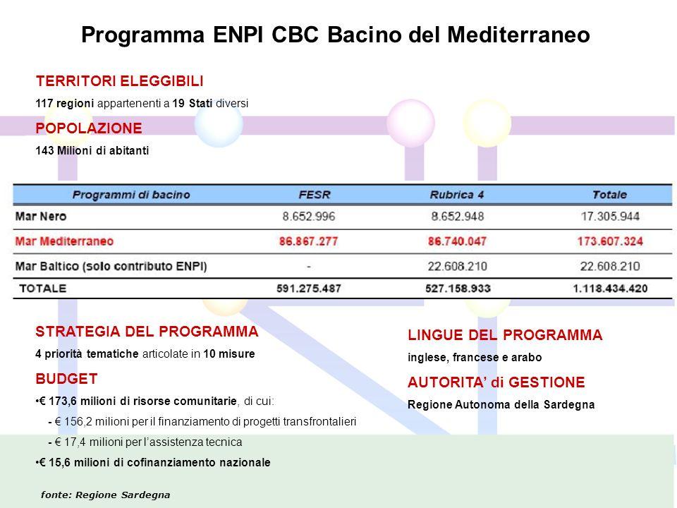 TERRITORI ELEGGIBILI 117 regioni appartenenti a 19 Stati diversi POPOLAZIONE 143 Milioni di abitanti STRATEGIA DEL PROGRAMMA 4 priorità tematiche articolate in 10 misure BUDGET 173,6 milioni di risorse comunitarie, di cui: - 156,2 milioni per il finanziamento di progetti transfrontalieri - 17,4 milioni per lassistenza tecnica 15,6 milioni di cofinanziamento nazionale Programma ENPI CBC Bacino del Mediterraneo LINGUE DEL PROGRAMMA inglese, francese e arabo AUTORITA di GESTIONE Regione Autonoma della Sardegna fonte: Regione Sardegna