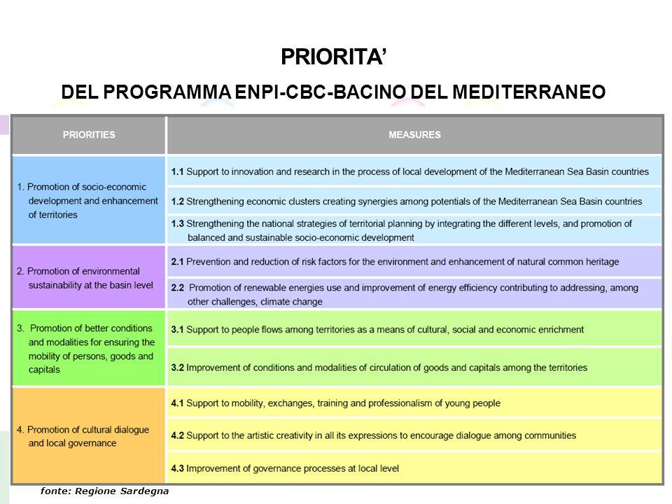 PRIORITA DEL PROGRAMMA ENPI-CBC-BACINO DEL MEDITERRANEO fonte: Regione Sardegna