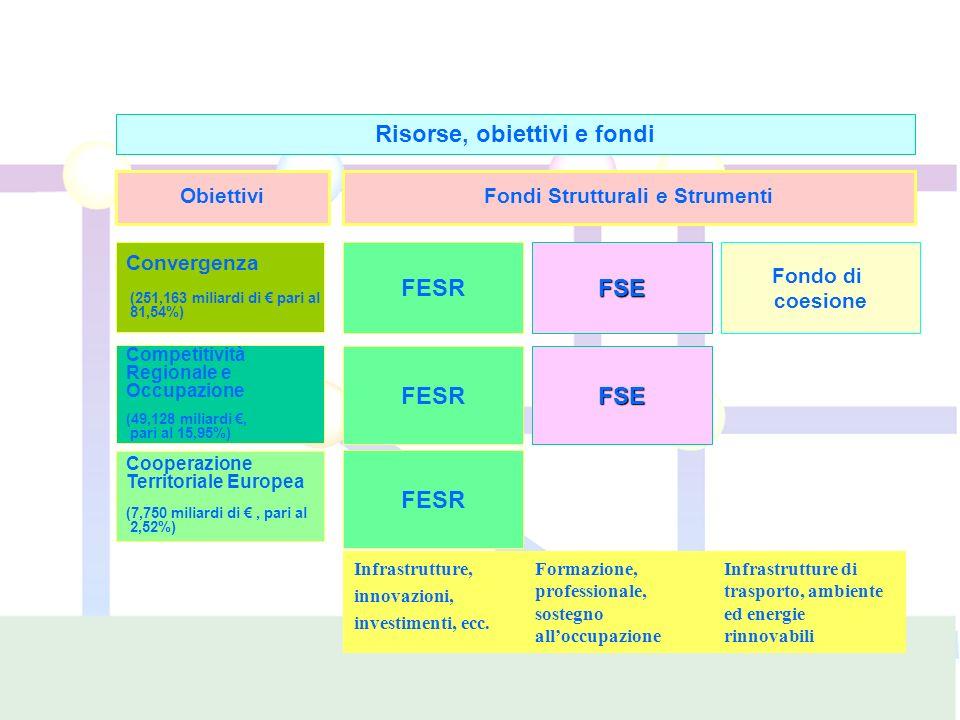 Risorse, obiettivi e fondi Obiettivi Convergenza (251,163 miliardi di pari al 81,54%) Competitività Regionale e Occupazione (49,128 miliardi, pari al 15,95%) Cooperazione Territoriale Europea (7,750 miliardi di, pari al 2,52%) Fondi Strutturali e Strumenti FESR FSE FSE Infrastrutture di trasporto, ambiente ed energie rinnovabili Formazione, professionale, sostegno alloccupazione Infrastrutture, innovazioni, investimenti, ecc.